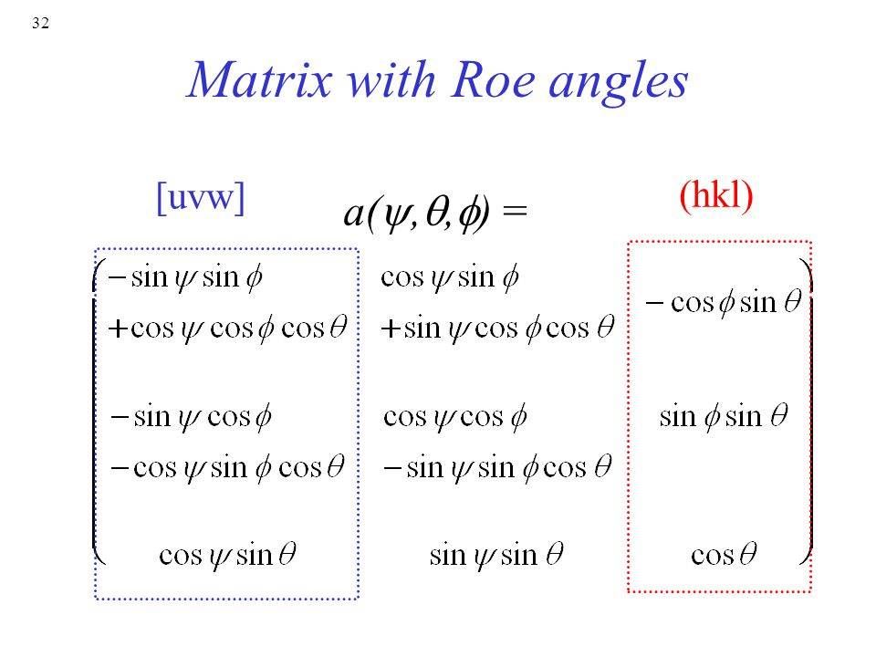 Matrix with Roe angles [uvw] (hkl) a(y,q,f) =
